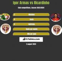 Igor Armas vs Ricardinho h2h player stats