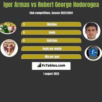 Igor Armas vs Robert George Hodorogea h2h player stats