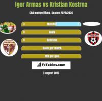 Igor Armas vs Kristian Kostrna h2h player stats