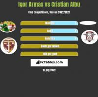Igor Armas vs Cristian Albu h2h player stats