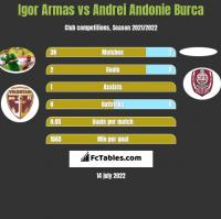 Igor Armas vs Andrei Andonie Burca h2h player stats
