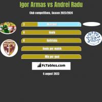 Igor Armas vs Andrei Radu h2h player stats