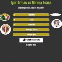 Igor Armas vs Mircea Leasa h2h player stats