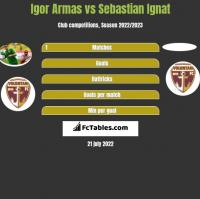 Igor Armas vs Sebastian Ignat h2h player stats
