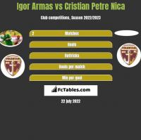 Igor Armas vs Cristian Petre Nica h2h player stats