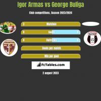 Igor Armas vs George Buliga h2h player stats