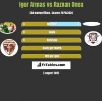 Igor Armas vs Razvan Onea h2h player stats