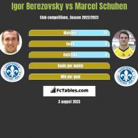 Igor Berezowski vs Marcel Schuhen h2h player stats