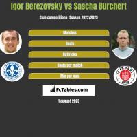 Igor Berezowski vs Sascha Burchert h2h player stats