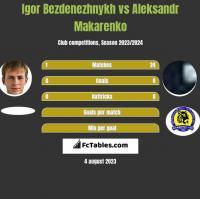 Igor Bezdenezhnykh vs Aleksandr Makarenko h2h player stats