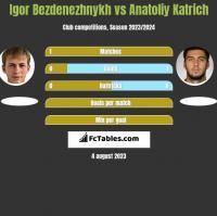 Igor Bezdenezhnykh vs Anatoliy Katrich h2h player stats