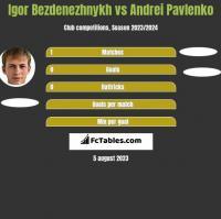 Igor Bezdenezhnykh vs Andrei Pavlenko h2h player stats