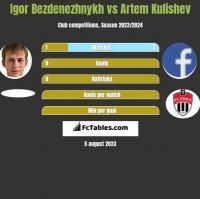 Igor Bezdenezhnykh vs Artem Kulishev h2h player stats