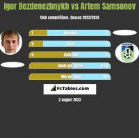 Igor Bezdenezhnykh vs Artem Samsonov h2h player stats