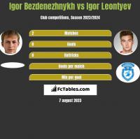 Igor Bezdenezhnykh vs Igor Leontyev h2h player stats
