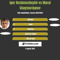 Igor Bezdenezhnykh vs Marat Shaymordanov h2h player stats