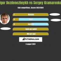 Igor Bezdenezhnykh vs Sergey Kramarenko h2h player stats