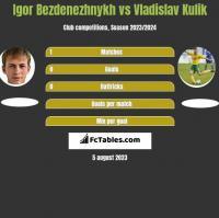 Igor Bezdenezhnykh vs Vladislav Kulik h2h player stats