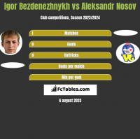 Igor Bezdenezhnykh vs Aleksandr Nosov h2h player stats