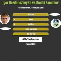 Igor Bezdenezhnykh vs Dmitri Samoilov h2h player stats