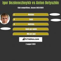 Igor Bezdenezhnykh vs Anton Betyuzhin h2h player stats