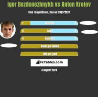Igor Bezdenezhnykh vs Anton Krotov h2h player stats