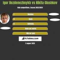 Igor Bezdenezhnykh vs Nikita Glushkov h2h player stats