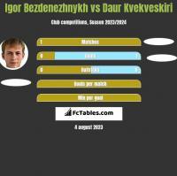 Igor Bezdenezhnykh vs Daur Kvekveskiri h2h player stats
