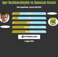 Igor Bezdenezhnykh vs Ramazan Orazov h2h player stats