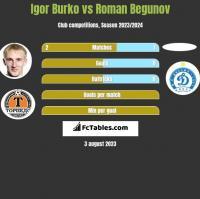 Igor Burko vs Roman Begunow h2h player stats