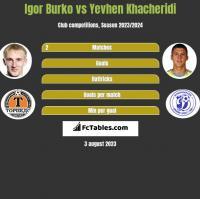 Igor Burko vs Jewhen Chaczeridi h2h player stats