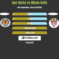 Igor Burko vs Nikola Antic h2h player stats