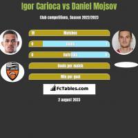 Igor Carioca vs Daniel Mojsov h2h player stats