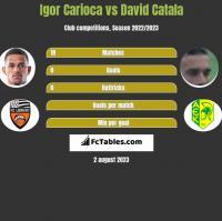 Igor Carioca vs David Catala h2h player stats