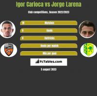 Igor Carioca vs Jorge Larena h2h player stats