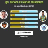 Igor Carioca vs Marios Antoniades h2h player stats