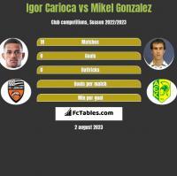 Igor Carioca vs Mikel Gonzalez h2h player stats
