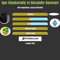 Igor Chaykovskiy vs Alexander Karavaev h2h player stats