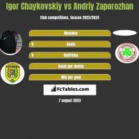 Igor Chaykovskiy vs Andriy Zaporozhan h2h player stats