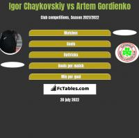 Igor Chaykovskiy vs Artem Gordienko h2h player stats