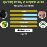 Igor Chaykovskiy vs Benjamin Verbic h2h player stats