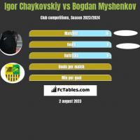 Igor Chaykovskiy vs Bogdan Myshenkov h2h player stats