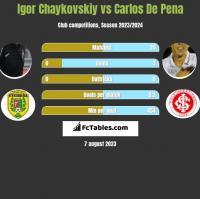 Igor Chaykovskiy vs Carlos De Pena h2h player stats