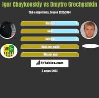 Igor Chaykovskiy vs Dmytro Grechyshkin h2h player stats