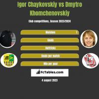 Igor Chaykovskiy vs Dmytro Khomchenovskiy h2h player stats
