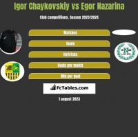 Igor Chaykovskiy vs Egor Nazarina h2h player stats