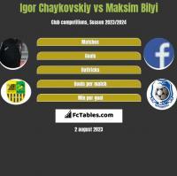 Igor Chaykovskiy vs Maksim Bilyi h2h player stats