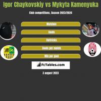 Igor Chaykovskiy vs Mykyta Kamenyuka h2h player stats