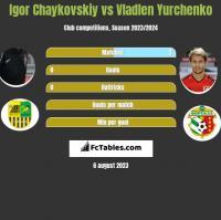 Igor Chaykovskiy vs Vladlen Yurchenko h2h player stats