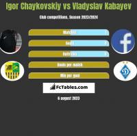 Igor Chaykovskiy vs Vladyslav Kabayev h2h player stats
